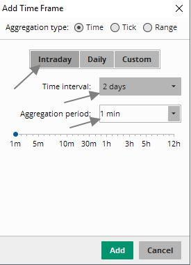 Минутный график за 2 дня