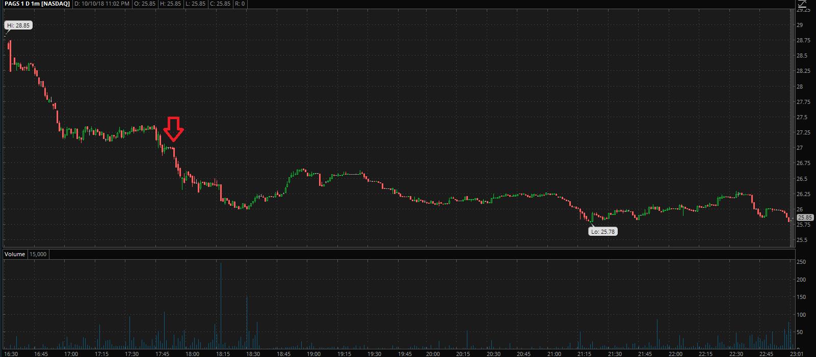 Отбор акция для торговли на NYSE, NASDAQ