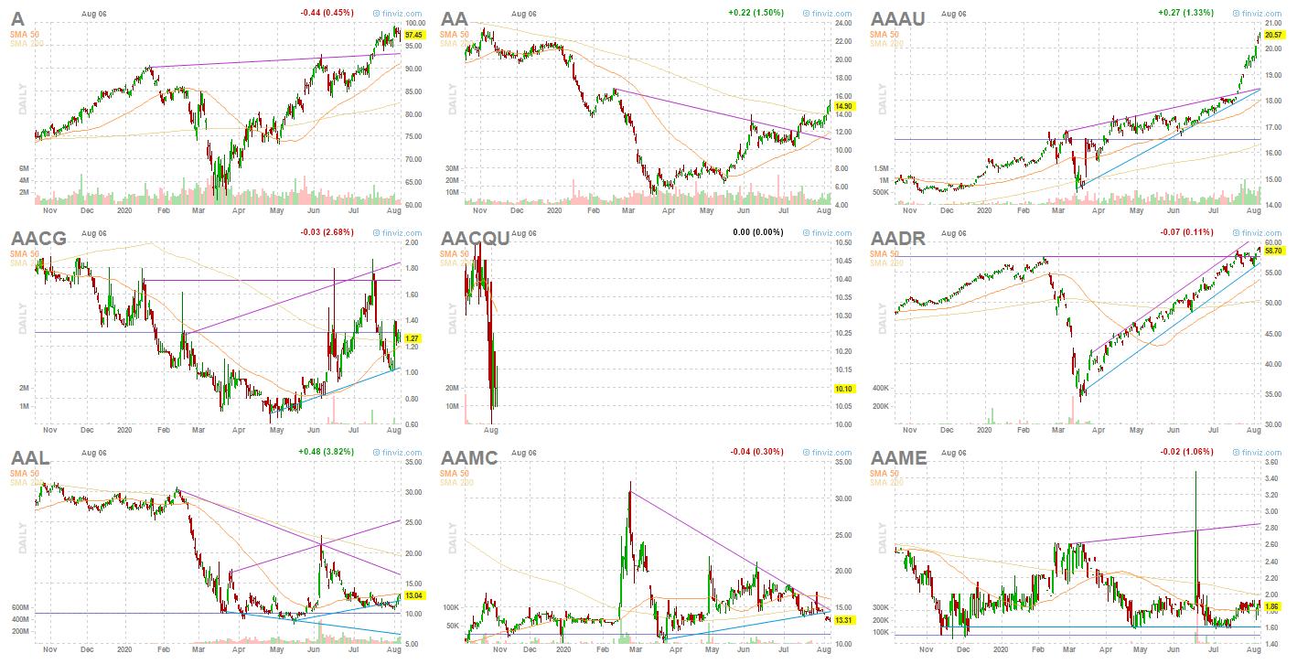 Как отбирать акции на NYSE, NASDAQ