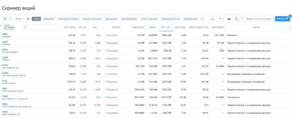 Отбор акций с помощью TradingView