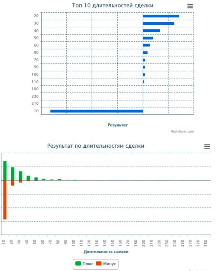 Статистика по длительности в сделке
