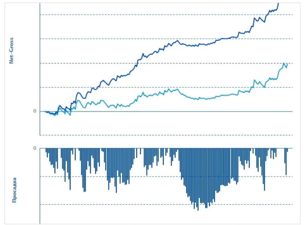 Показатель Net-Gross в статистике трейдера