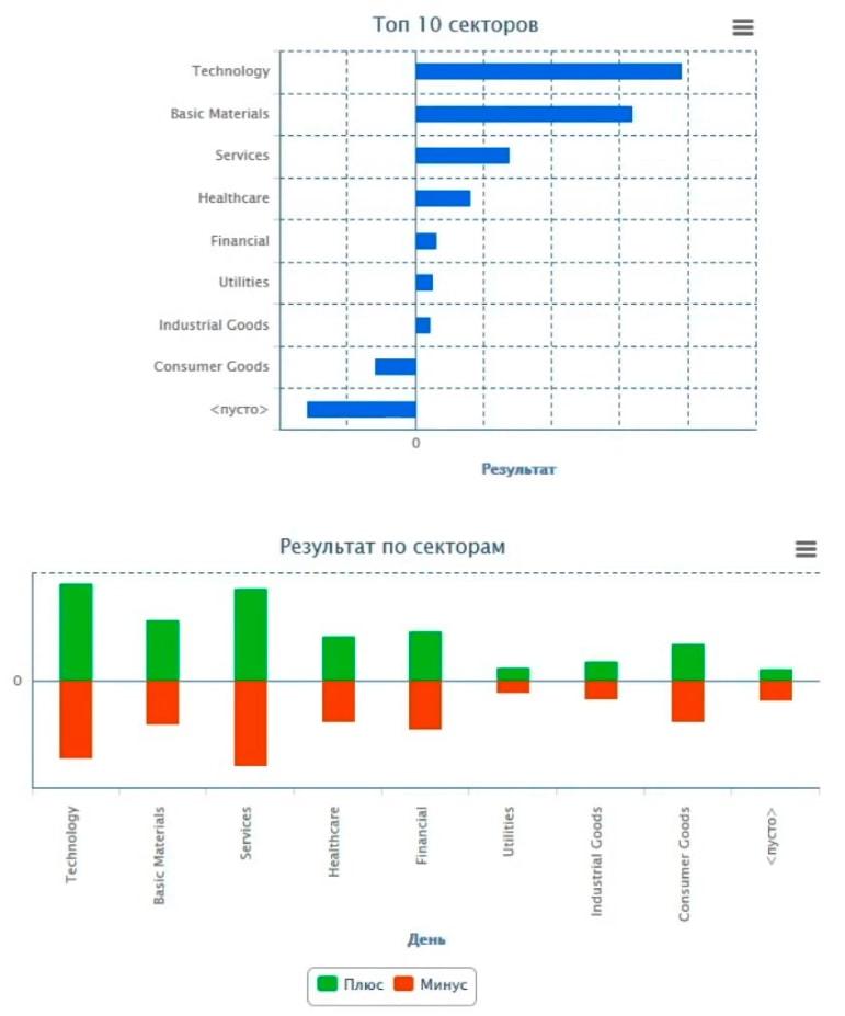 Статистика трейдера по секторам и индустриям