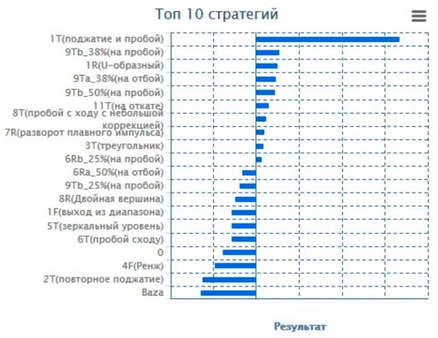 Статистика трейдера по паттернам и стратегиям