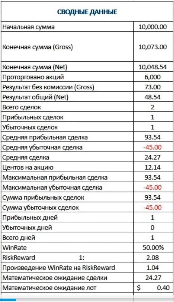 Сводные данные статистики трейдера