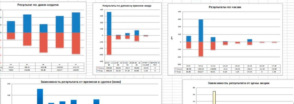 Сводные таблицы данных в файле статистики